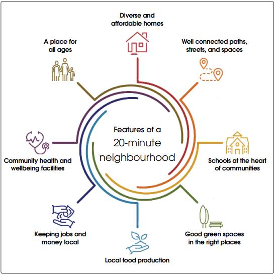20 minute neighbourhoods information graphic