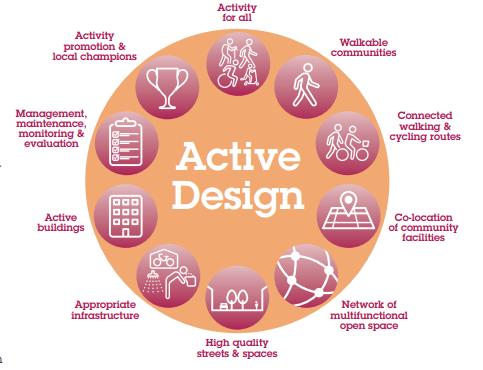 Active Design Principles Infographic